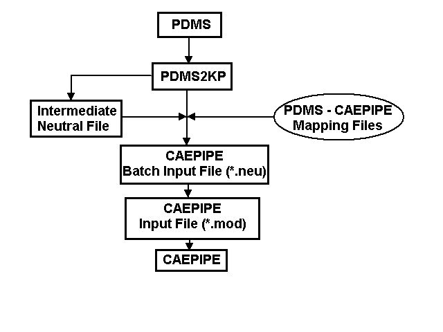 SST pdms to caepipe translator flowchart illustrating translation execution sequence.